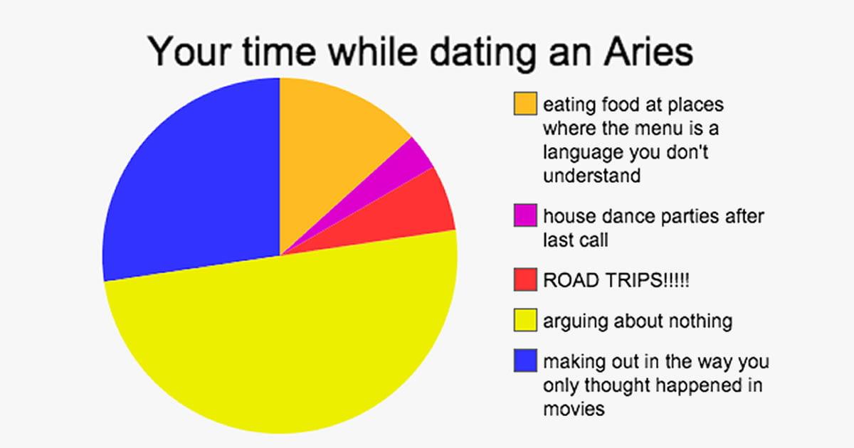 horoscope date dating i norge