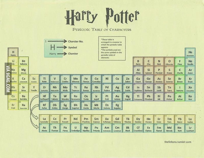 Harry potter table