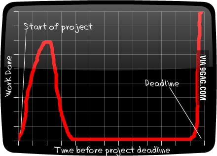 Work done vs. Time before project deadline