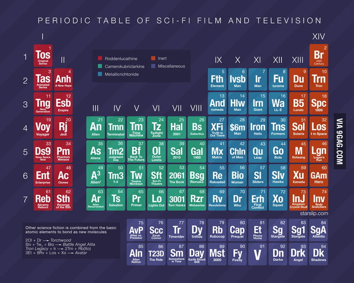 Periodic Table of Sci-Fi Film and Television