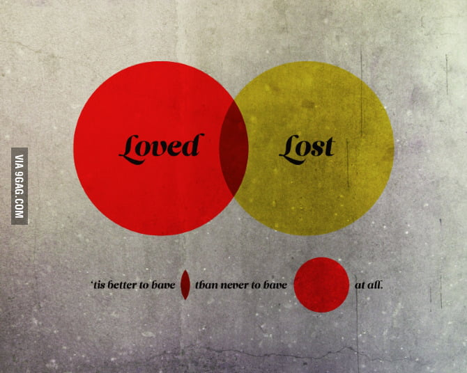 Loved/Lost