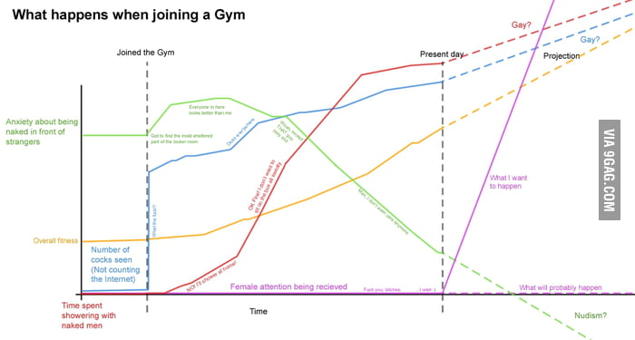 This is not what I joined a gym for