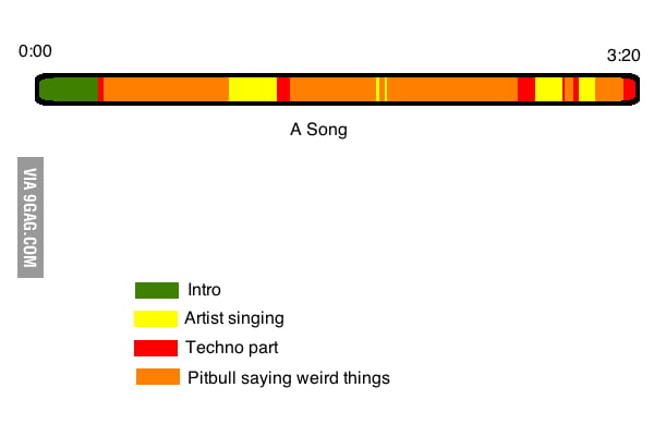 Songs Nowadays