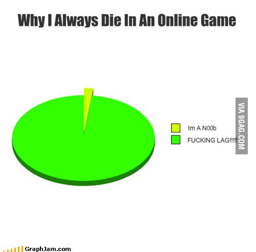 Why I Always Die In An Online Game