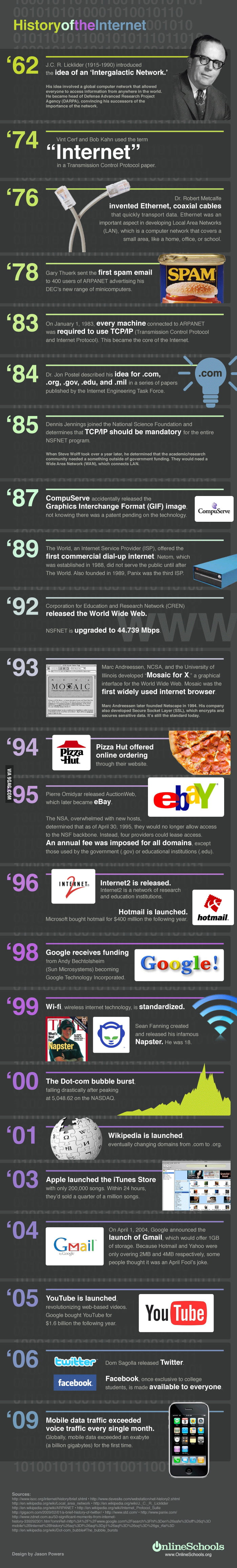 The History of the Internet, Visualised