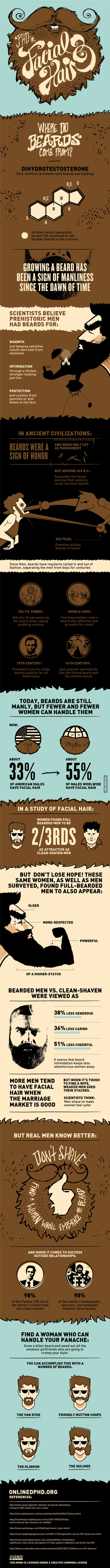 All you need to know about beards