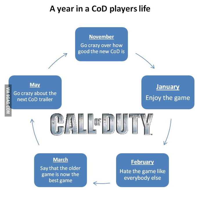 CoD calendar