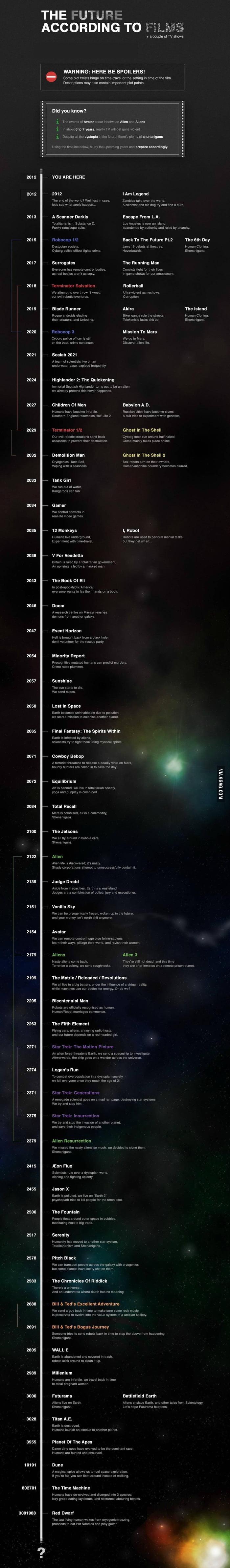 Sci-Fi Schedule