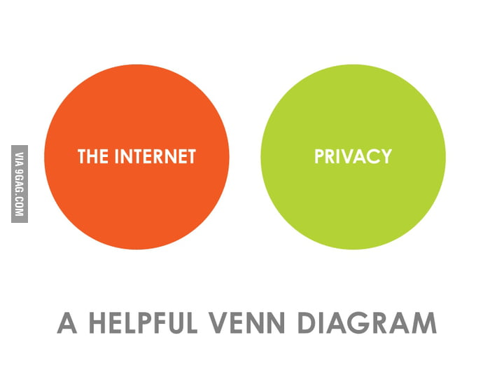 Internet VS Privacy