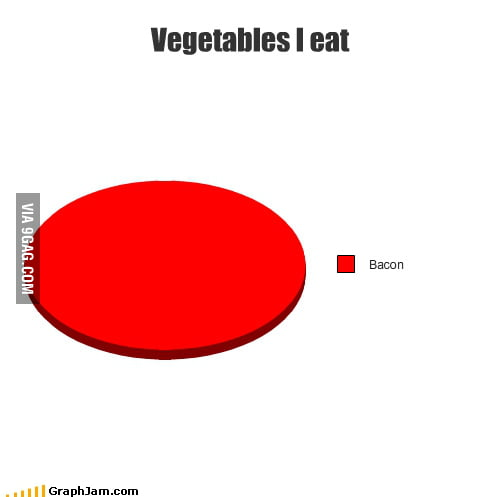 Vegetables I eat