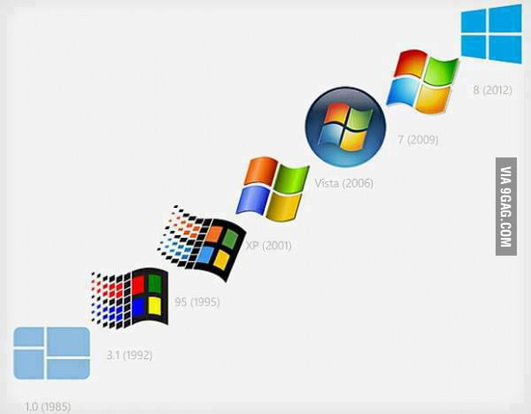 Windows now and then
