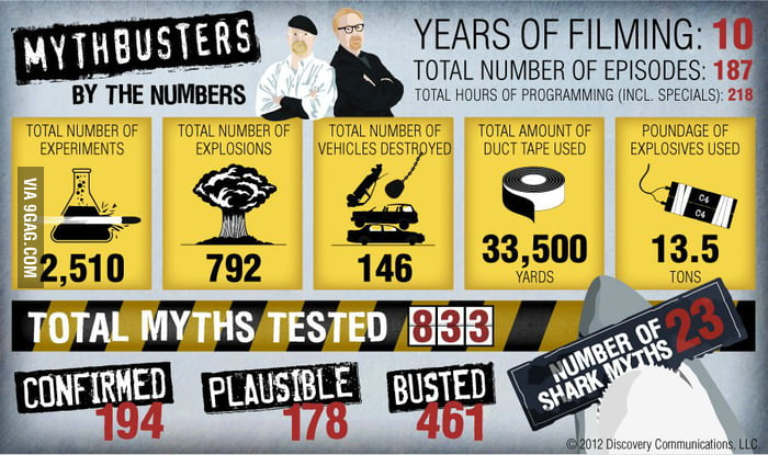 Mythbusters: By the Numbers