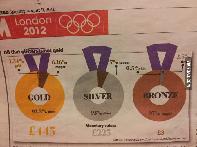 The reality of an Olympic medal