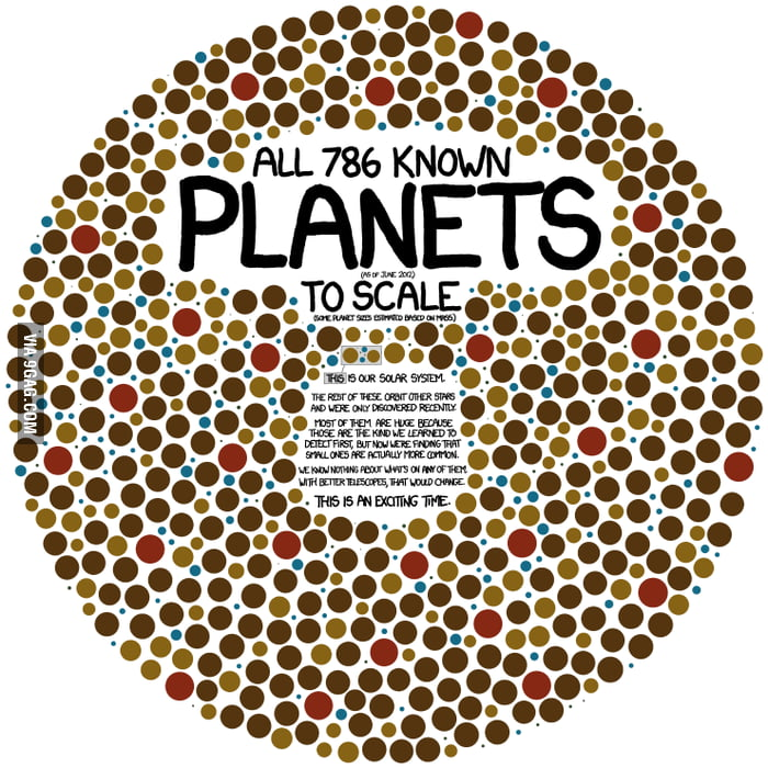 All 786 known planets in one pic