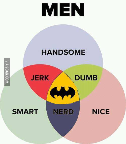 Batman Venn Diagram