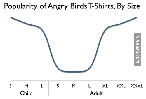 Popularity of Angry Birds T-Shirts, By Size