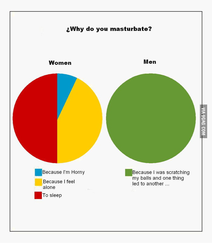 why you masturbate