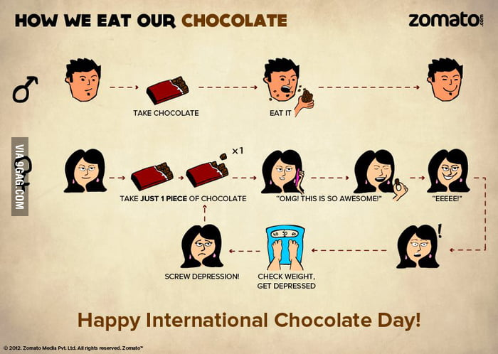 How We Eat Our Chocolate