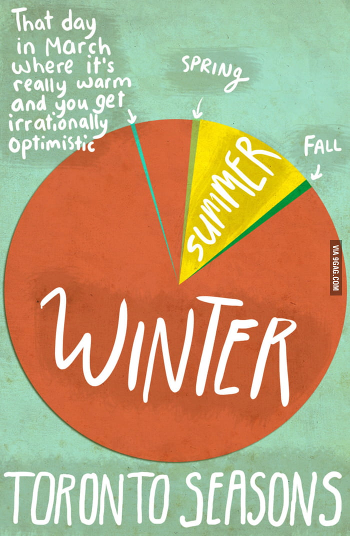Toronto Seasons - this pretty much sums up a Canadian year.