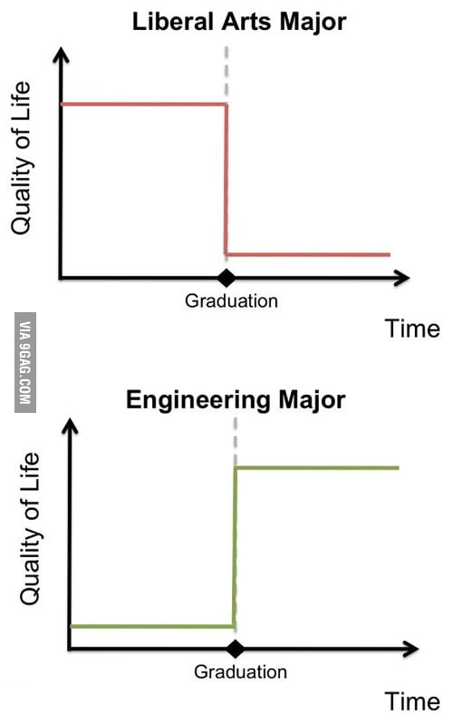 Liberal Arts Major vs Engineering Major