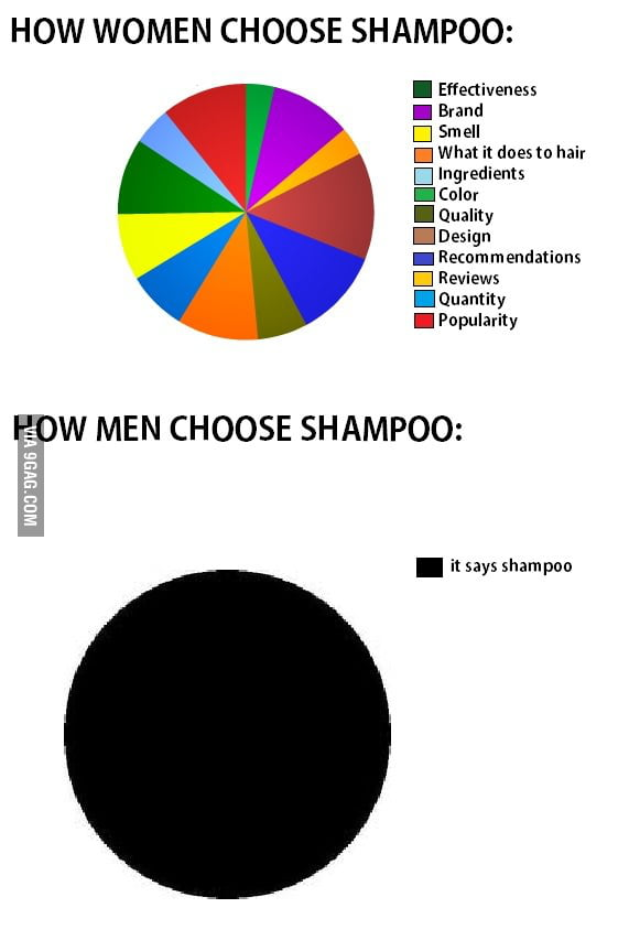 How women and men choose shampoo