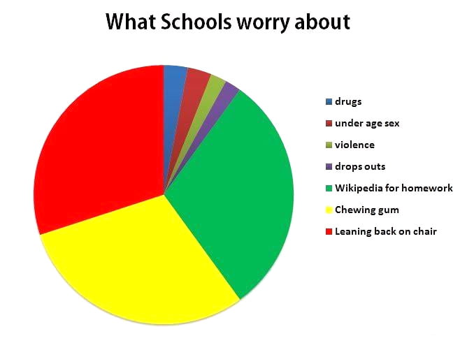What schools really worry about.