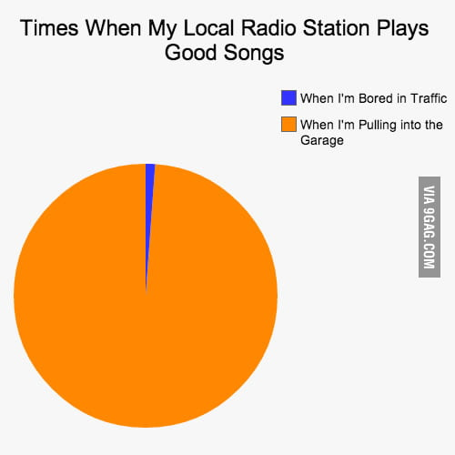 Times when my local radio station plays good songs.