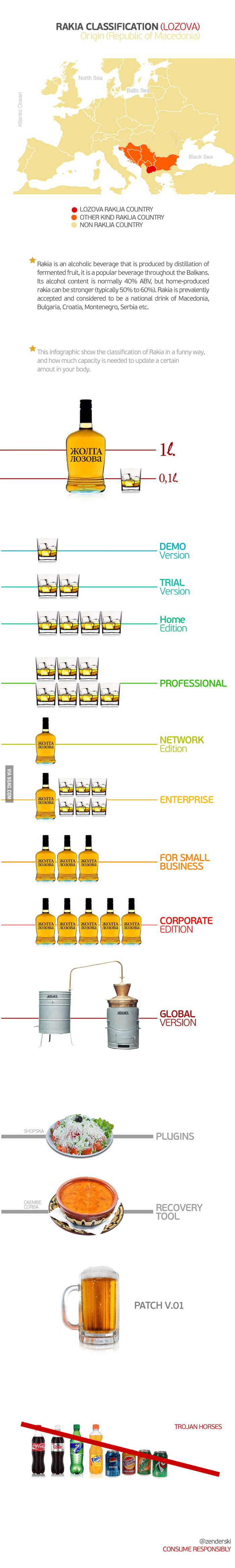 Rakia Classification