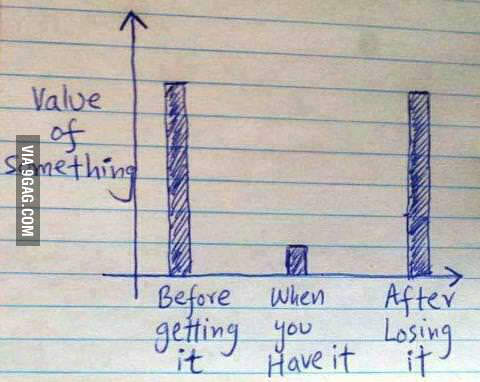 Value of something