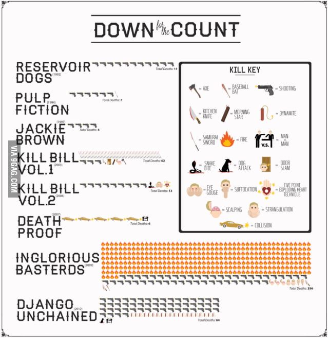 Quentin Tarantino's kill count