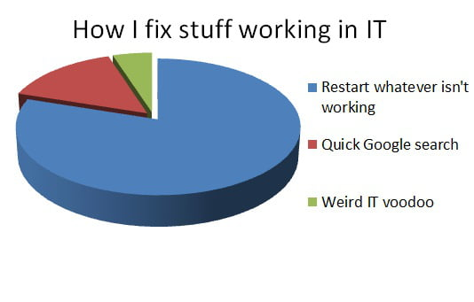 Been working in IT for almost a year. Pretty accurate thus f