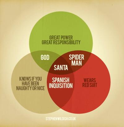 Santa Venn Diagram