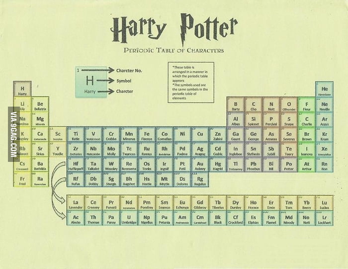 Harry Potter Periodic Table