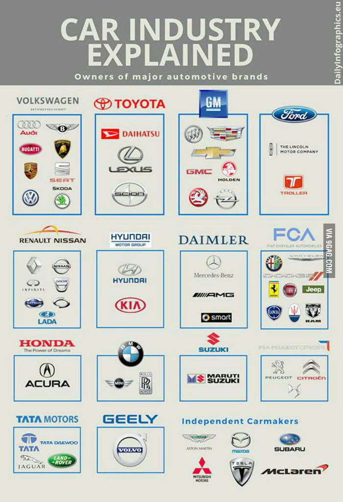 What Brands Does Volkswagen Own >> Car companies that own other car companies. - 9GAG