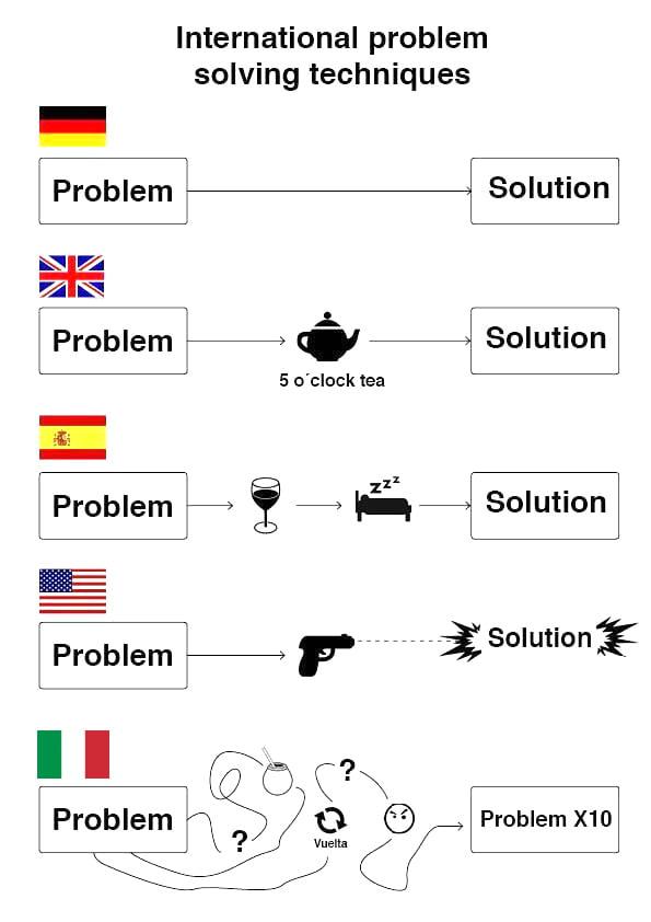 Information On Problem Solving