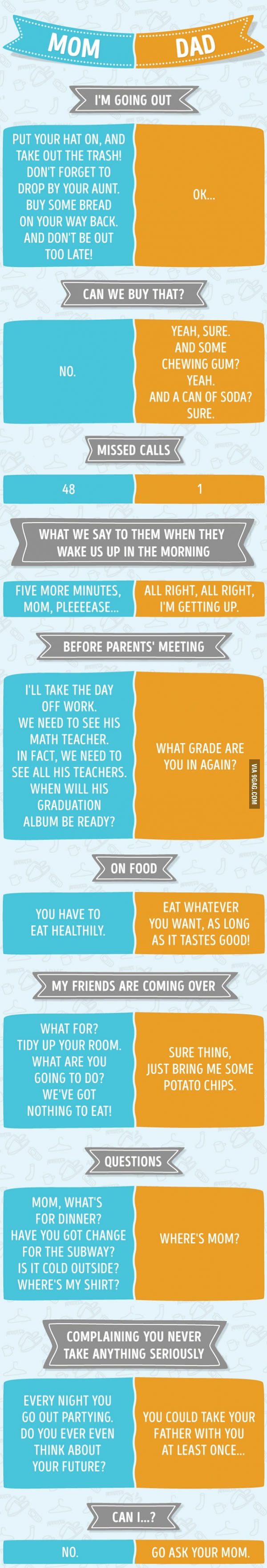 Differences between mom and dad essay