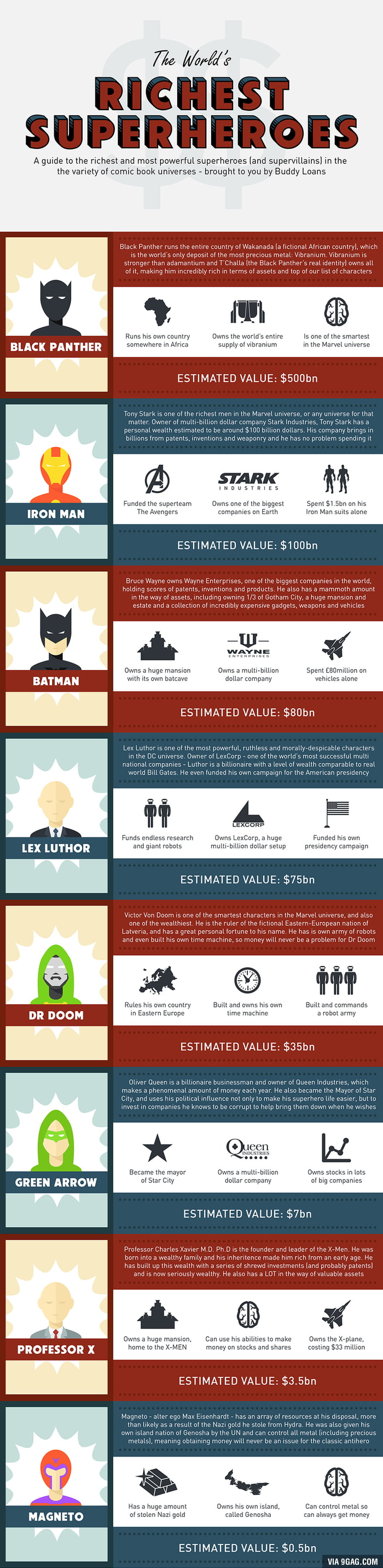 The World's Richest Superheroes