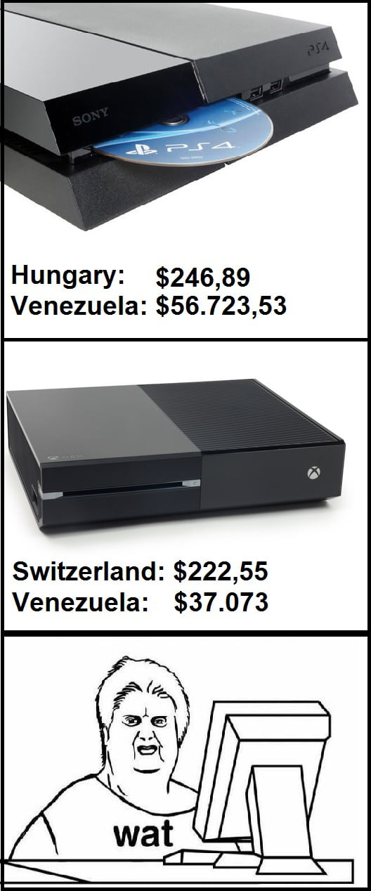 Cheapest vs most expensive country for consoles