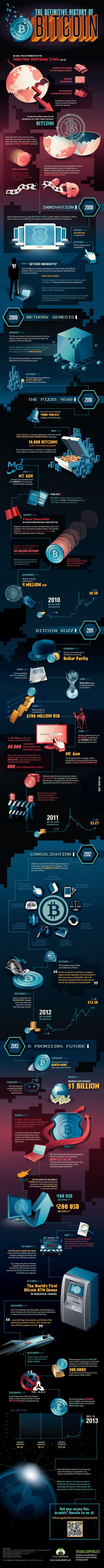 An amazing infographic about Bitcoin