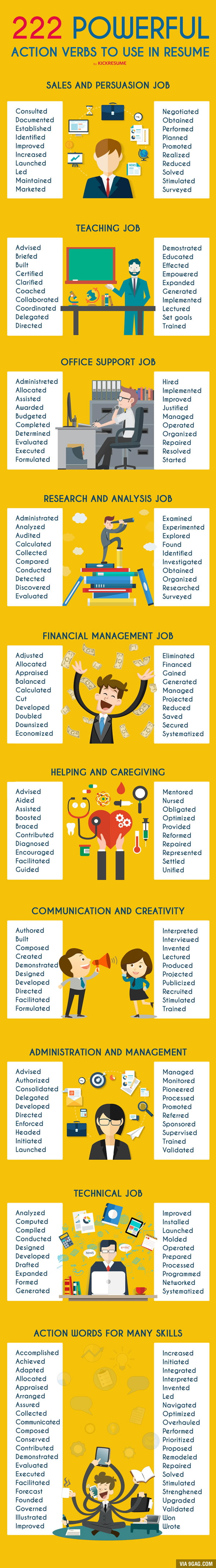 good resume verbs 121