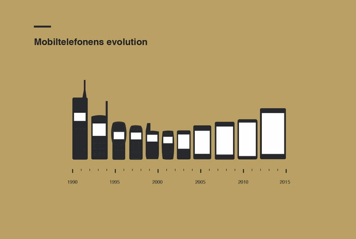 Cellular Phone Evolution The Evolution of Cell Phone