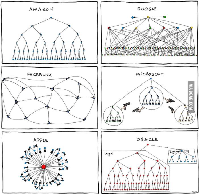 Organizational Charts for Tech Companies