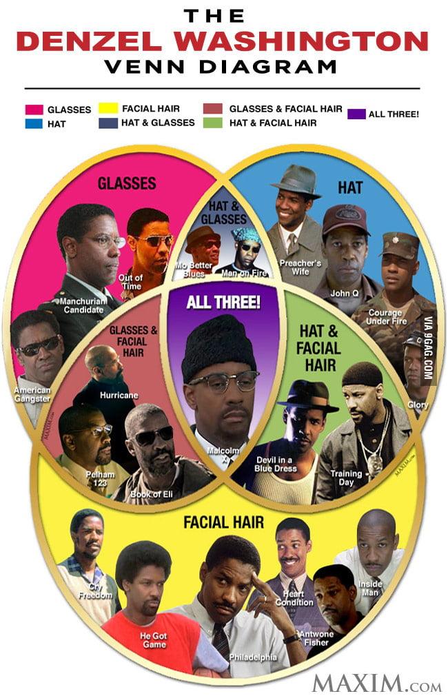 The Denzel Washington Venn Diagram