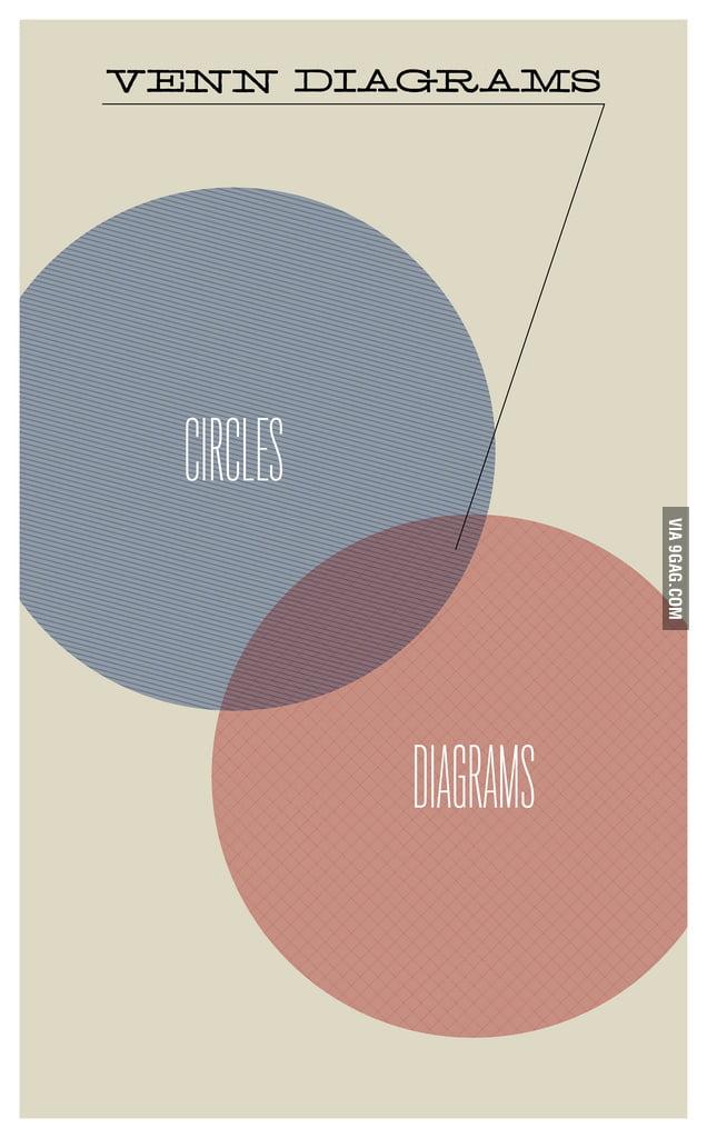 Venn Diagrams … A Diagram
