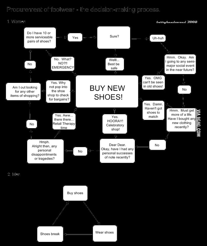 Buy new shoes!