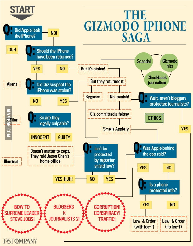 The Gizmodo iPhone Saga