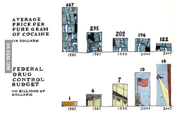 Average price per pure gram of cocaine vs Federal drug control budget