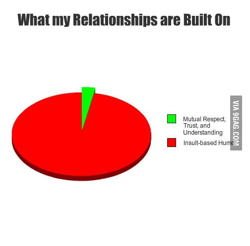 What My Relationships Are Built On