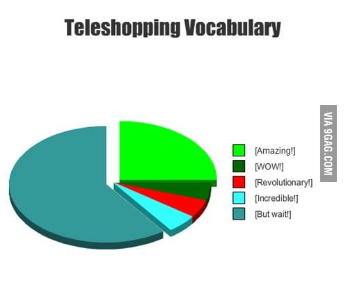 Teleshopping Vocabulary!