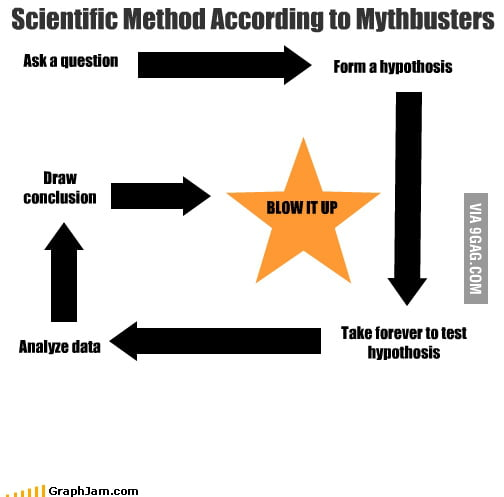 Worksheets Mythbusters Scientific Method Worksheet scientific method according to mythbusters 9gag mythbusters